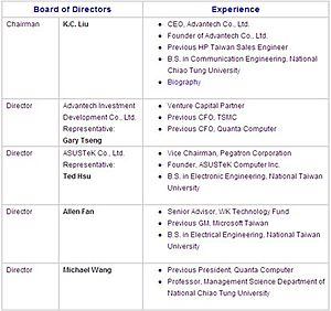 English: the Board of Directors of Advantech