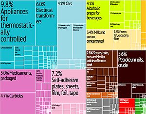 Economy of Barbados - Treemap of Barbados' goods exports in 2012