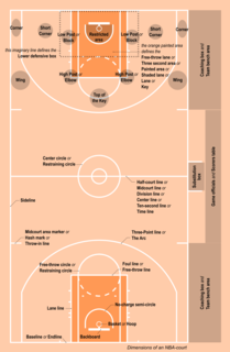 Glossary of basketball terms