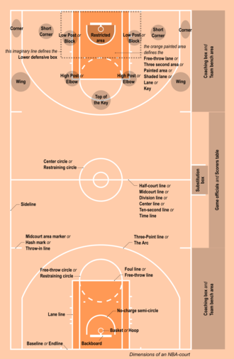 Rules of basketball - Most important terms related to the basketball court