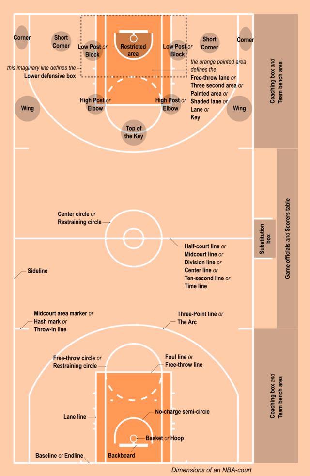basketball court wikiwand rh wikiwand com