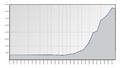 Bevoelkerungsstatistik Farchant.png