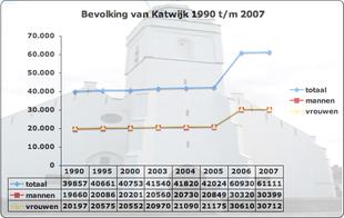 Bevolking Katwijk.png