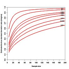 Unbiased estimation of standard deviation - Wikipedia