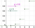 Binomial cdf 5 80.png