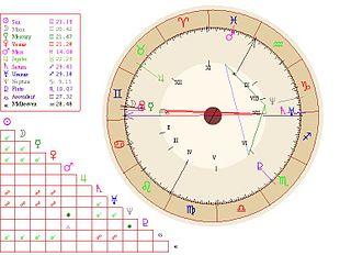 Ascendente astrologia wikipedia - Un giorno di sole gemelli diversi ...