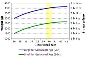 complicaciones del neonato macrosomía y diabetes gestacional