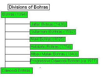 Dawoodi Bohra - The divisions Bohras.