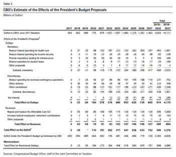 2018 united states federal budget wikipedia cbo scoring of the budgetedit malvernweather Images