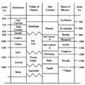 Chronology at Paso de la Amada.png