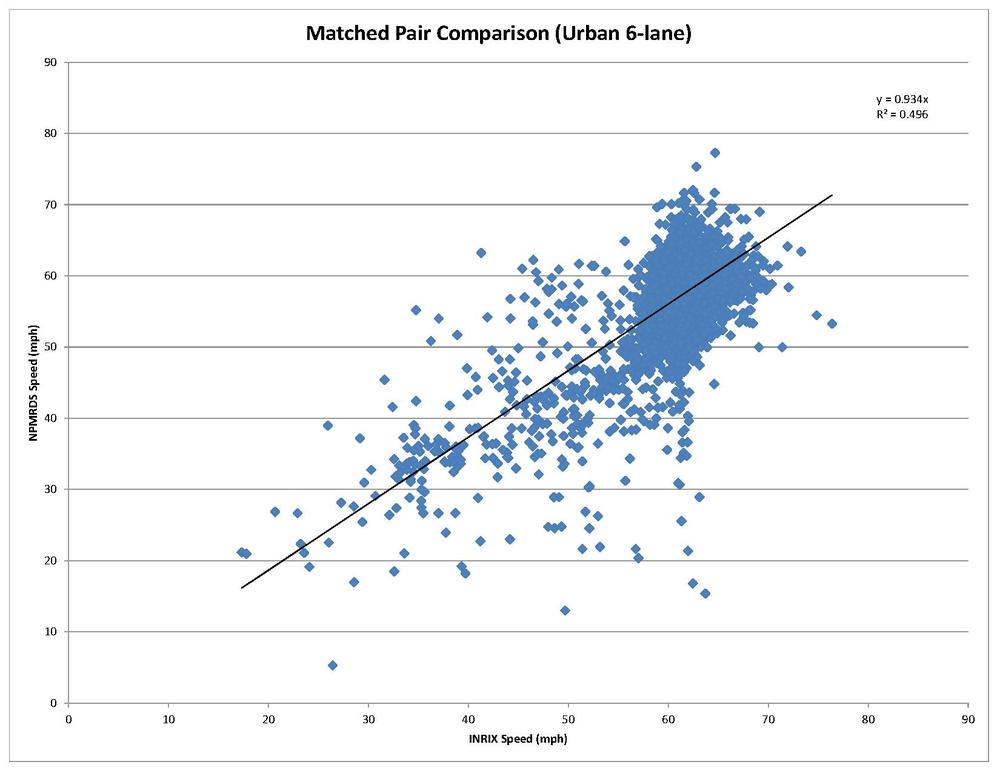 Comparison between INRIX and NPMRDS Data on 6-lane Urban Freeway