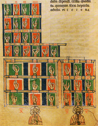 Of Education - Numerical finger codes, from the De Numeris by Raban Maur, thirteenth century.