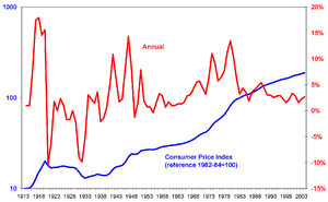 Consumer Price Index US 1913-2004