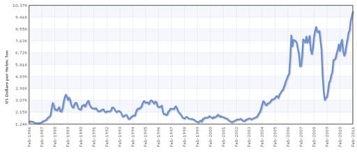 Copper Price History USD