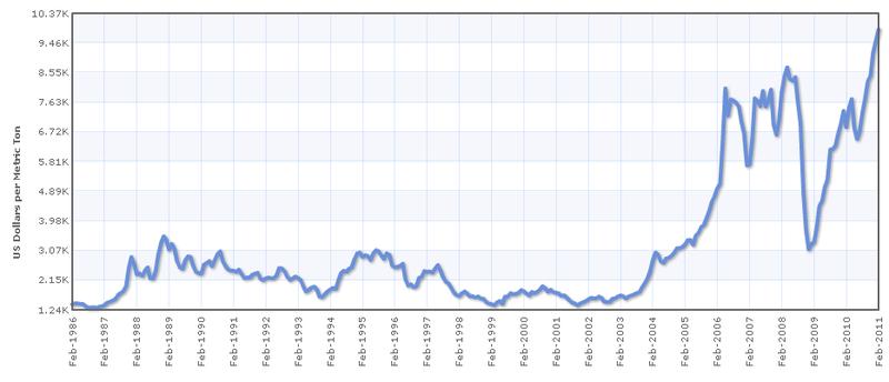 Scrap Copper Prices Per Kilo