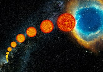 Stellar evolution - Artist's depiction of the life cycle of a Sun-like star, starting as a main-sequence star at lower left then expanding through the subgiant and giant phases, until its outer envelope is expelled to form a planetary nebula at upper right