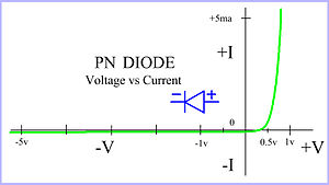 Diode logic - Image: Diode approximation of Voltage vs Current