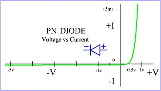 Diode logic - Diode approximation of voltage vs. current