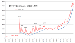 English Short Title Catalogue - ESTC title count 1600–1799. The ups and downs in phases of political turmoil are clearly visible, particularly the sharp rise of the title output following the abolition of the Star chamber in 1641.