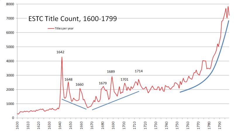 ESTC-Title-count-1600-1800.png
