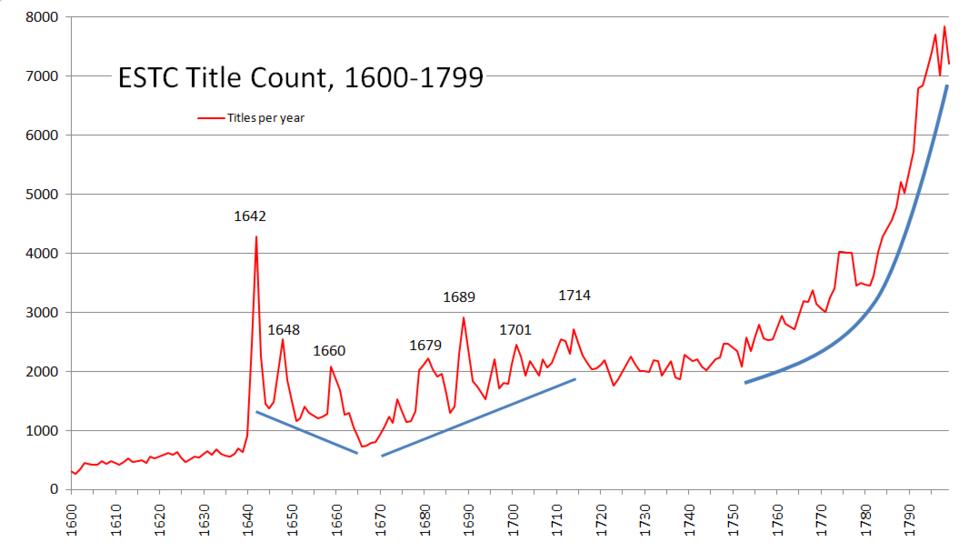 ESTC-Title-count-1600-1800