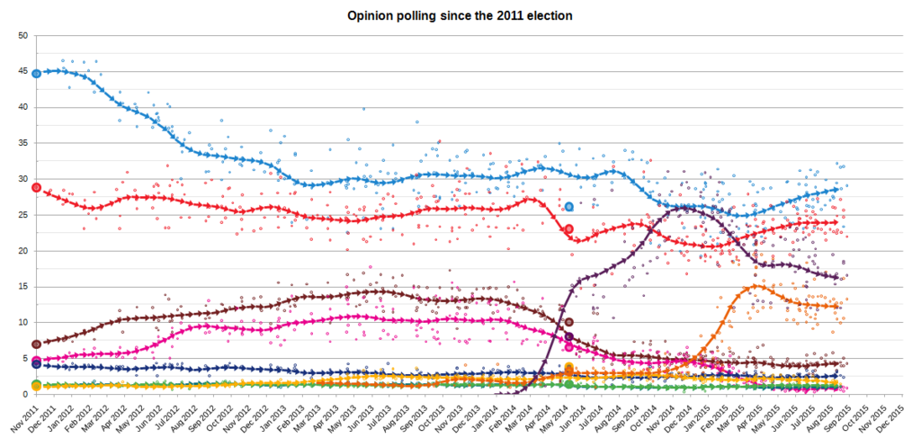 https://upload.wikimedia.org/wikipedia/commons/thumb/7/7d/ElectionMonthlyAverageGraphSpain2015.png/1024px-ElectionMonthlyAverageGraphSpain2015.png