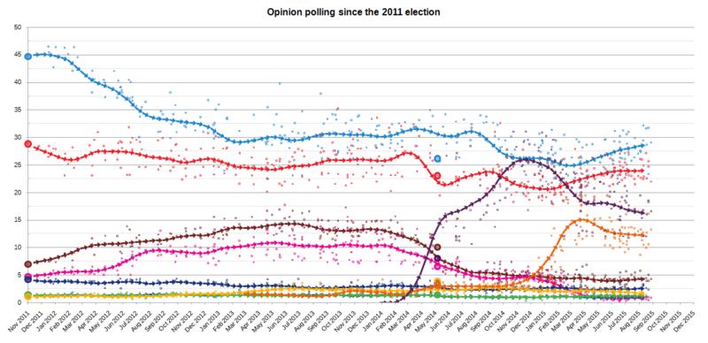 Exponiendo el fraude de Podemos (art. de RevLeft) 800px-ElectionMonthlyAverageGraphSpain2015