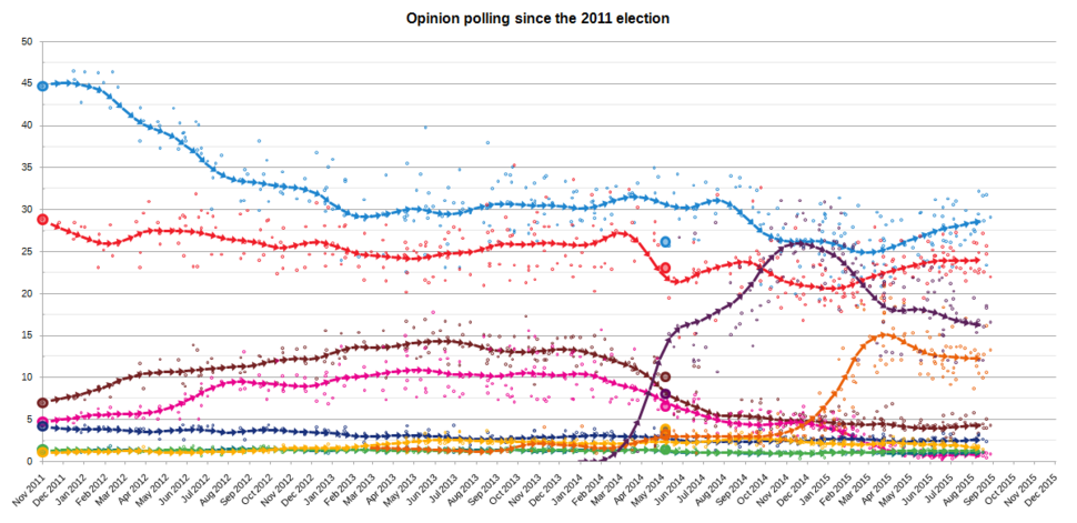 ElectionMonthlyAverageGraphSpain2015