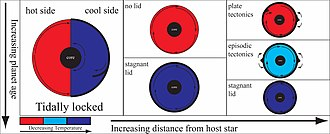 Geodynamics of terrestrial exoplanets - Conceptual plot of the effect of distance from a host star vs. planetary age on terrestrial exoplanet geodynamics. Example planets not drawn to scale.