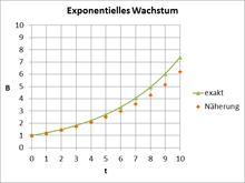 Exponentielles Wachstum Und Exponentielle Abnahme