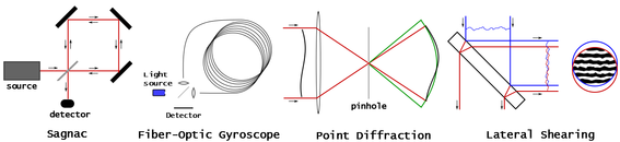 Four common path interferometers.png
