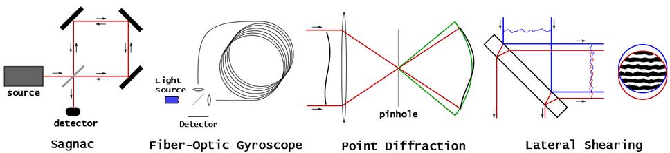 Four common path interferometers