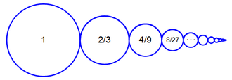 Geometric series - A self-similar illustration of the sum s.  Removing the largest circle results in a similar figure of 2/3 the original size.