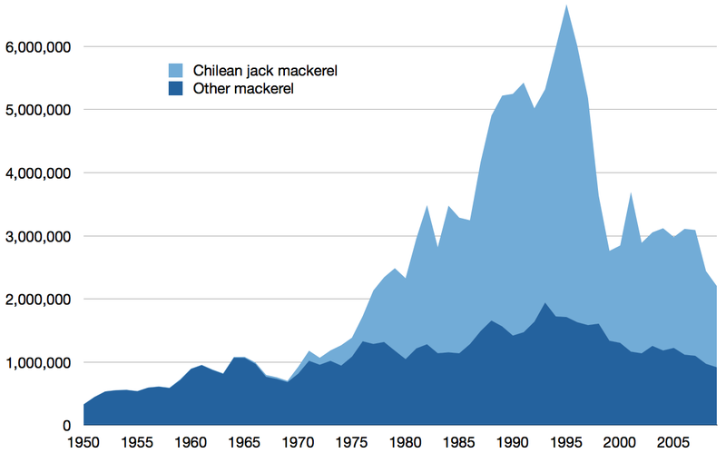 Global capture of other mackerel 1950%E2%80%932009.png