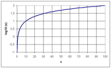 Graph of common logarithm.png