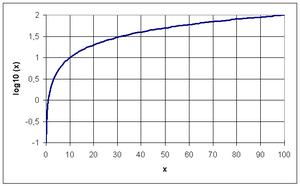 lineaire groei