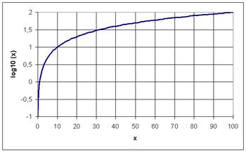 対数 グラフ 自然