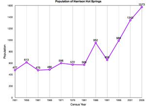 Harrison Hot Springs - Image: Harrison Hot Springs Population