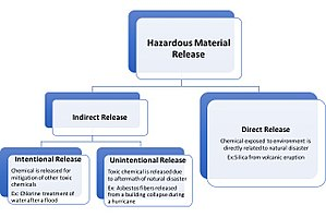 Emergency management - Classification of hazardous material releases associated with natural disasters.