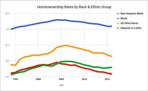 Homeownership_rates_by_race_ethnicity. [11]