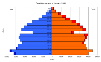 Demographics of Hungary - Wikipedia