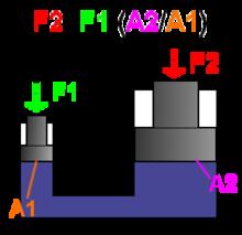Principio de Pascal fórmula