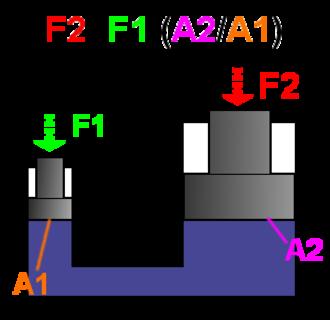 Hydraulic press - Hydraulic force increase