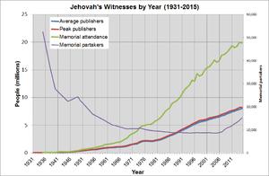 Demographics of Jehovah's Witnesses - Image: JW Stats 1931 2015