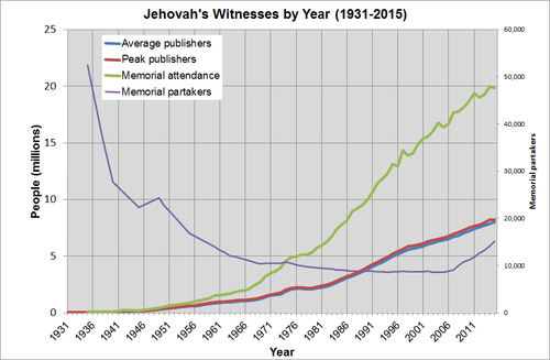 Demographics Of Jehovah S Witnesses