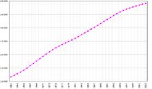 Crescita demografica della Corea del Nord dal 1961 al 2003