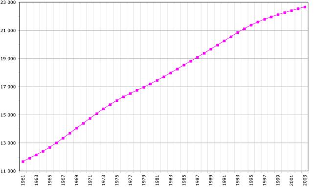 Évolution de la démographie entre 1961 et 2003 (chiffre de la FAO, 2005). Population en milliers d'habitants.