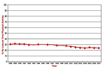 Exercise trends - Graph showing the trend in the proportion of the U.S. population which reported no leisure-time physical activity, 1988 - 2007.