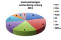 Limburg verkiezingen 2011.png