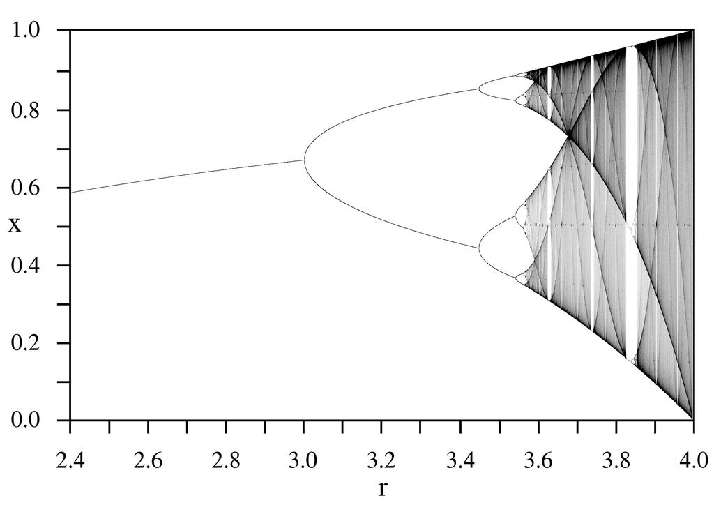 Filelogisticmap Bifurcationdiagramg Wikipedia